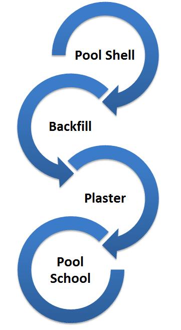 Pool Build Process